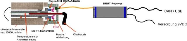 dmrt-r-2