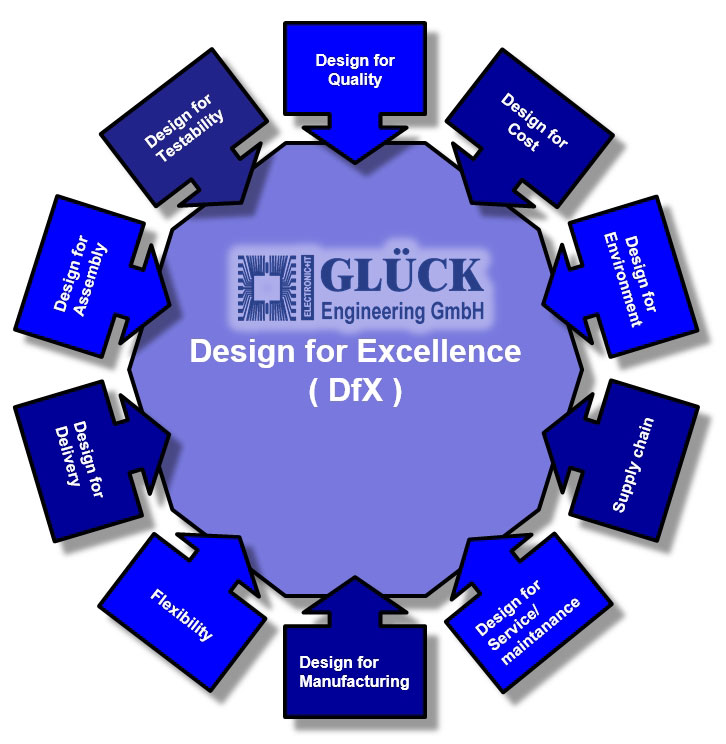 design-for-excellence